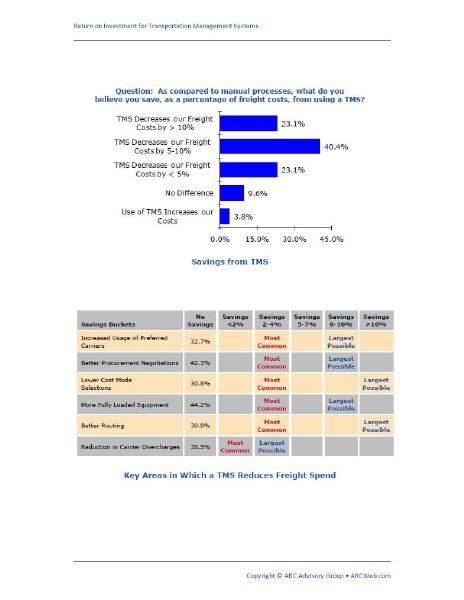 Return on Investment for Transportation Management Systems White Paper